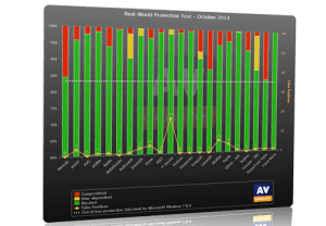AV Comparatives realworld comparison chart from October 2014