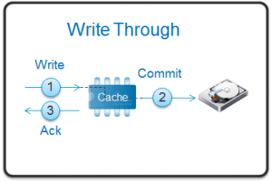 disc-write-caching-graphic-image-from-virtualizationsoftwaredotcom
