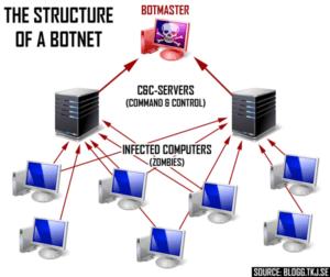botnet-diagram-image-from-bloggdottkjdotse