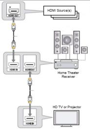 HDMI-Signal-Path